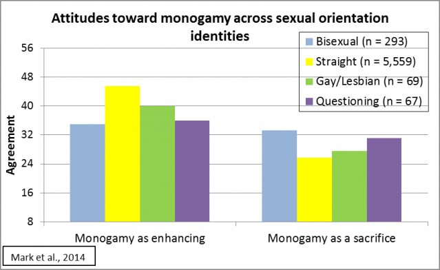 bi-Monogamy
